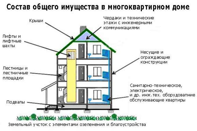 Балкон общедомовое имущество или нет: лоджия является собств.