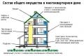 Изменена система оплаты содержания общего имущества жилых домов